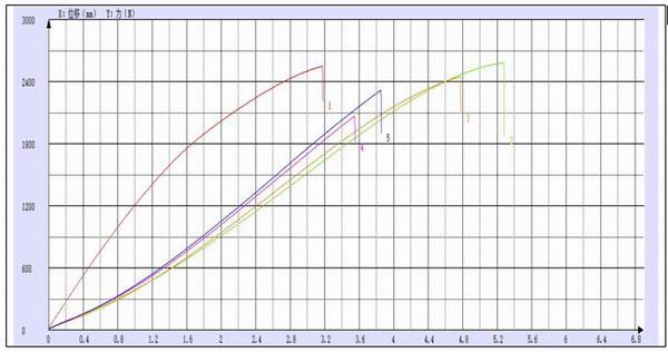 珠海赛纳塑料拉伸试验机测试报告