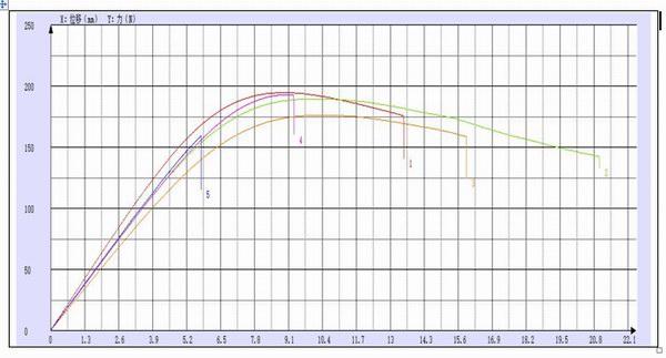 珠海赛纳塑料弯曲试验机测试报告